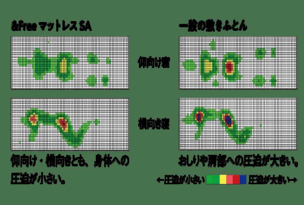 &FreeマットレスSAの体圧分散仰向け・横向けグラフ