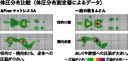 体圧分布比較(体圧分布測定器によるデータ)