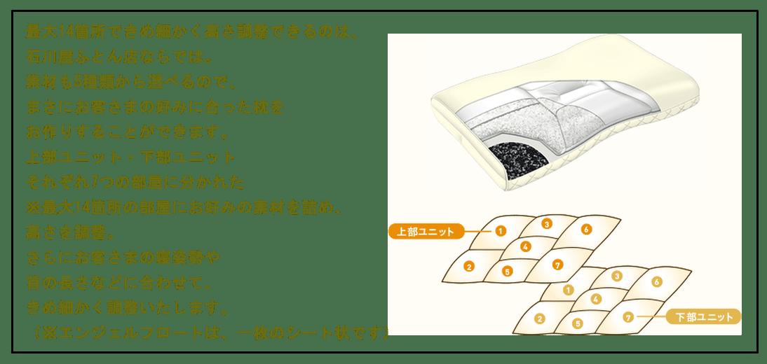 """最大14箇所できめ細かく高さ調整できるのは、石川屋ふとん店ならでは。素材も5種類から選べるので、まさにお客さまの好みに合った枕をお作りすることができます。上部ユニット・下部ユニットそれぞれ7つの部屋に分かれた※最大14箇所の部屋にお好みの素材を詰め、高さを調整。さらにお客さまの寝姿勢や首の長さなどに合わせて、きめ細かく調整いたします。※エンジェルフロートは、一枚のシート状です)"""""""