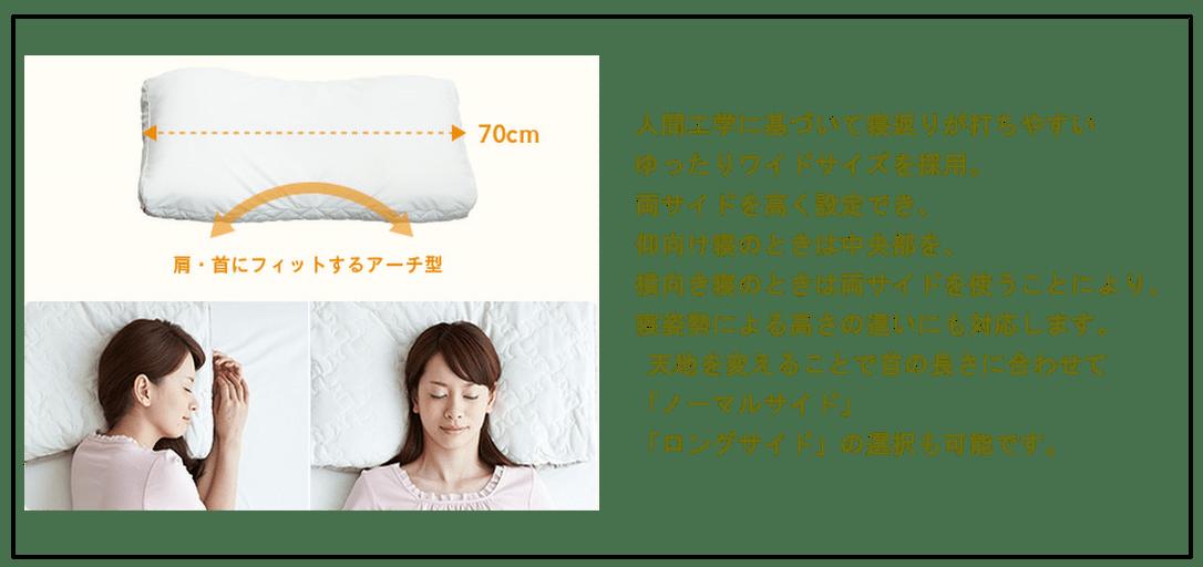 人間工学に基づいて寝返りが打ちやすいゆったりワイドサイズを採用。両サイドを高く設定でき、仰向け寝のときは中央部を、横向き寝のときは両サイドを使うことにより、寝姿勢による高さの違いにも対応します。 天地を変えることで首の長さに合わせて「ノーマルサイド」「ロングサイド」の選択も可能です。