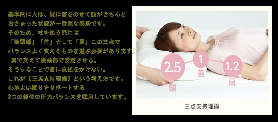 基本的に人は、枕に首をのせて頭がきちんとおさまった状態が一番楽な姿勢です。 そのため、枕を使う際には「後頭部」「首」そして「肩」この三点でバランスよく支えるものを選ぶ必要があります。 肩で支えて後頭部で安定させる。 そうすることで首に負担をかけない。 これが【三点支持理論】という考え方です。 心地よい眠りをサポートする 3つの部位の圧力バランスを採用しています。