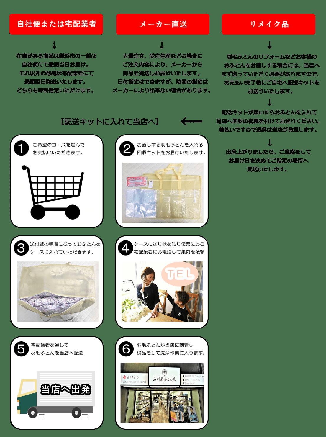 自社便または宅配業者、在庫がある商品は横浜市の一部は自社便にて最短当日お届け。それ以外の地域は宅配業者にて最短翌日発送いたします。どちらも時間指定いただけます。 メーカー直送、大量注文、受注生産などの場合にご注文内容により、メーカーから商品を発送しお届けいたします。日付指定はできますが、時間の指定はメーカーにより出来ない場合があります。 リメイク品、羽毛ふとんのリフォームなどお客様のおふとんをお直しする場合には、当店へまず送っていただく必要がありますので、お支払い完了後にご自宅へ配送キットをお送りいたします。配送キットが届いたらおふとんを入れて当店へ同封の伝票を付けてお送りください。着払いですので送料は当店が負担します。 出来上がりましたら、ご連絡をしてお届け日を決めてご指定の場所へ配送いたします。
