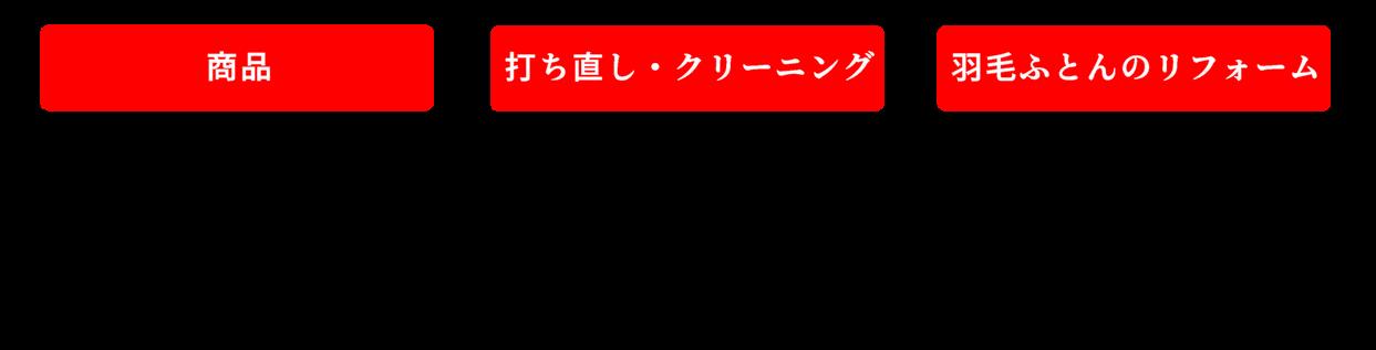 【商品】在庫がある商品は横浜市一部地域に限り自社便にて最短当日お届け。それ以外の地域は宅配業者にて最短翌日発送いたします。どちらも時間指定いただけます。 【打ち直し・クリーニング】おふとんをお預かりしてから通常2週間程度でお届けいたします。自社便にて集配いたしますので、横浜市一部地域のみの対応となります。 【羽毛ふとんのリフォーム】おふとんをお預かりしてから通常4週間程度でお届けいたします。エリア内は自社便にて集配いたします。それ以外の地域は宅配業者を使って全国の一部を除き送料無料にて対応いたします