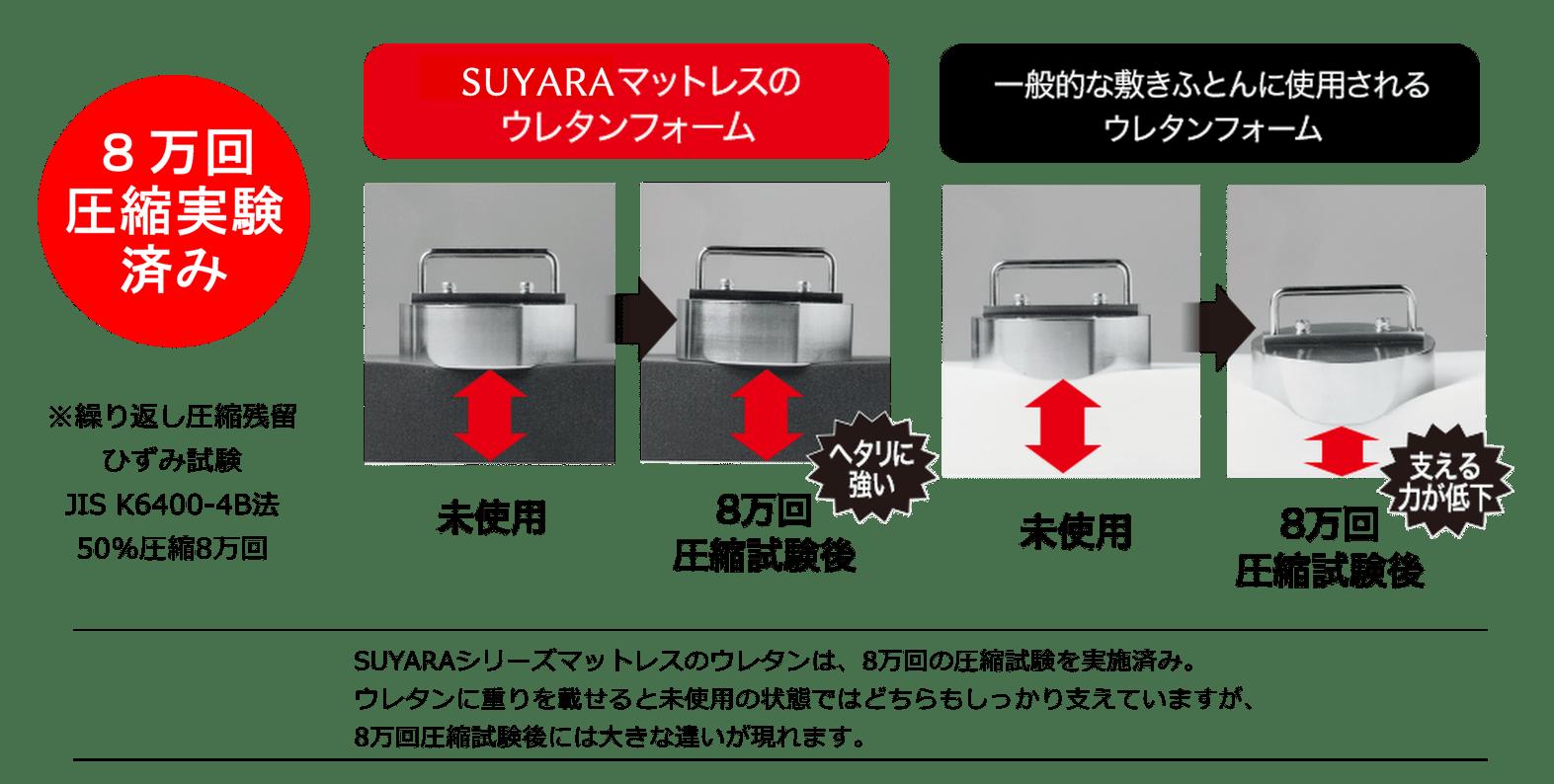 ウレタンフォームの耐久性がすごい!長く使うとこんなに差が!? 8万回の圧縮実験の結果、一般的な敷ふとんに使用されるウレタンフォームとSUYARAを比較すると図のように耐久性に大きな差が出ます。