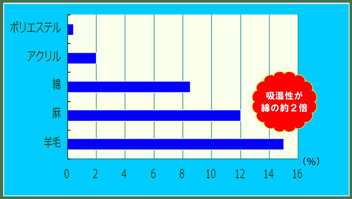 繊維の吸湿性グラフ